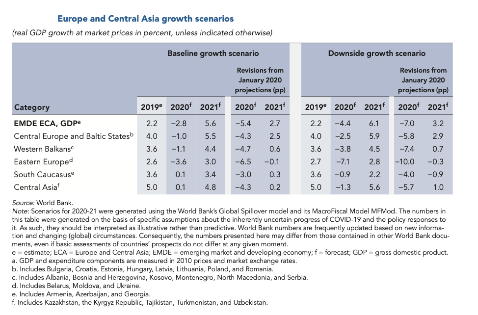 1_Europe-and-Central-Asia-growth-scenarios.png