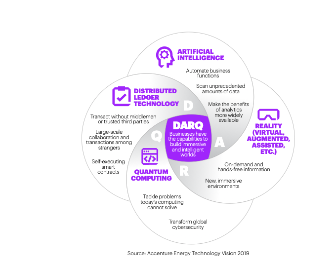 Fig 5 Enable new capabilities with DARQ technologies.png