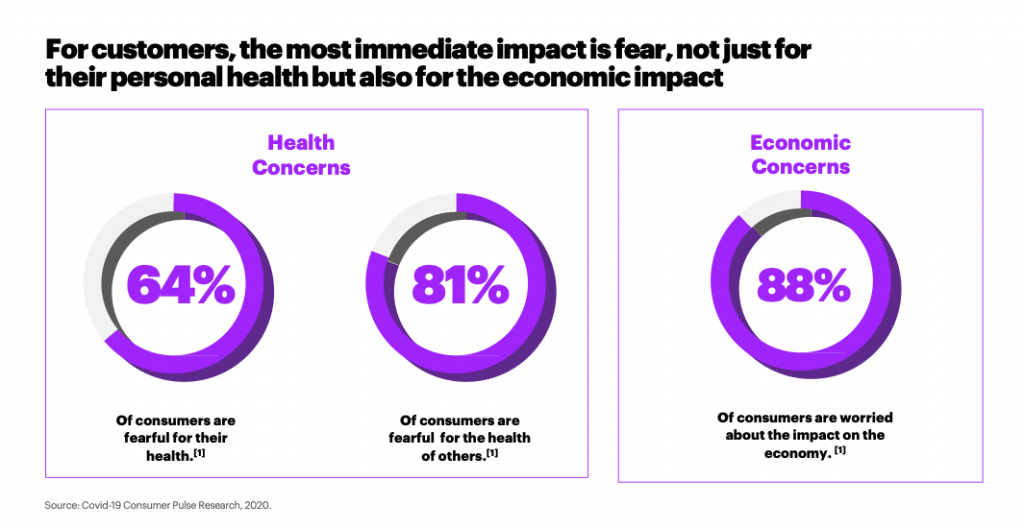 For customers, the most immediate impact is fear, not just for their personal health but also for the economic impact.png
